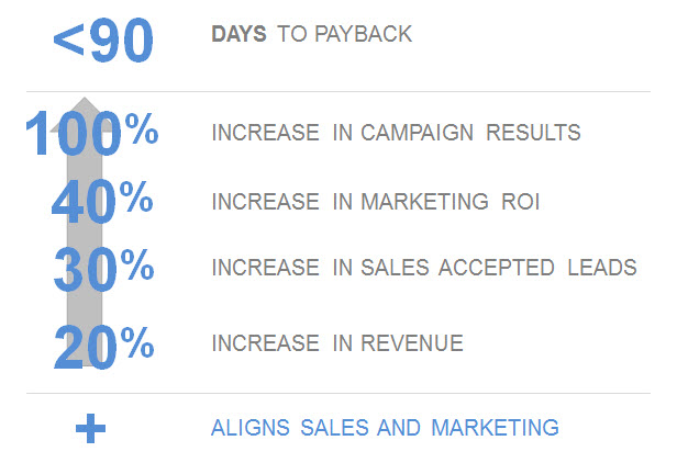 ROI of Sellers Compass